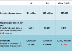 Cantidad de donantes de órganos registrados y donantes de órganos