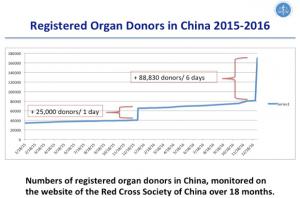 Donantes de órganos registrados en China